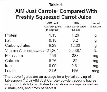 JustCarrots compared to Fresh Carrot Juice